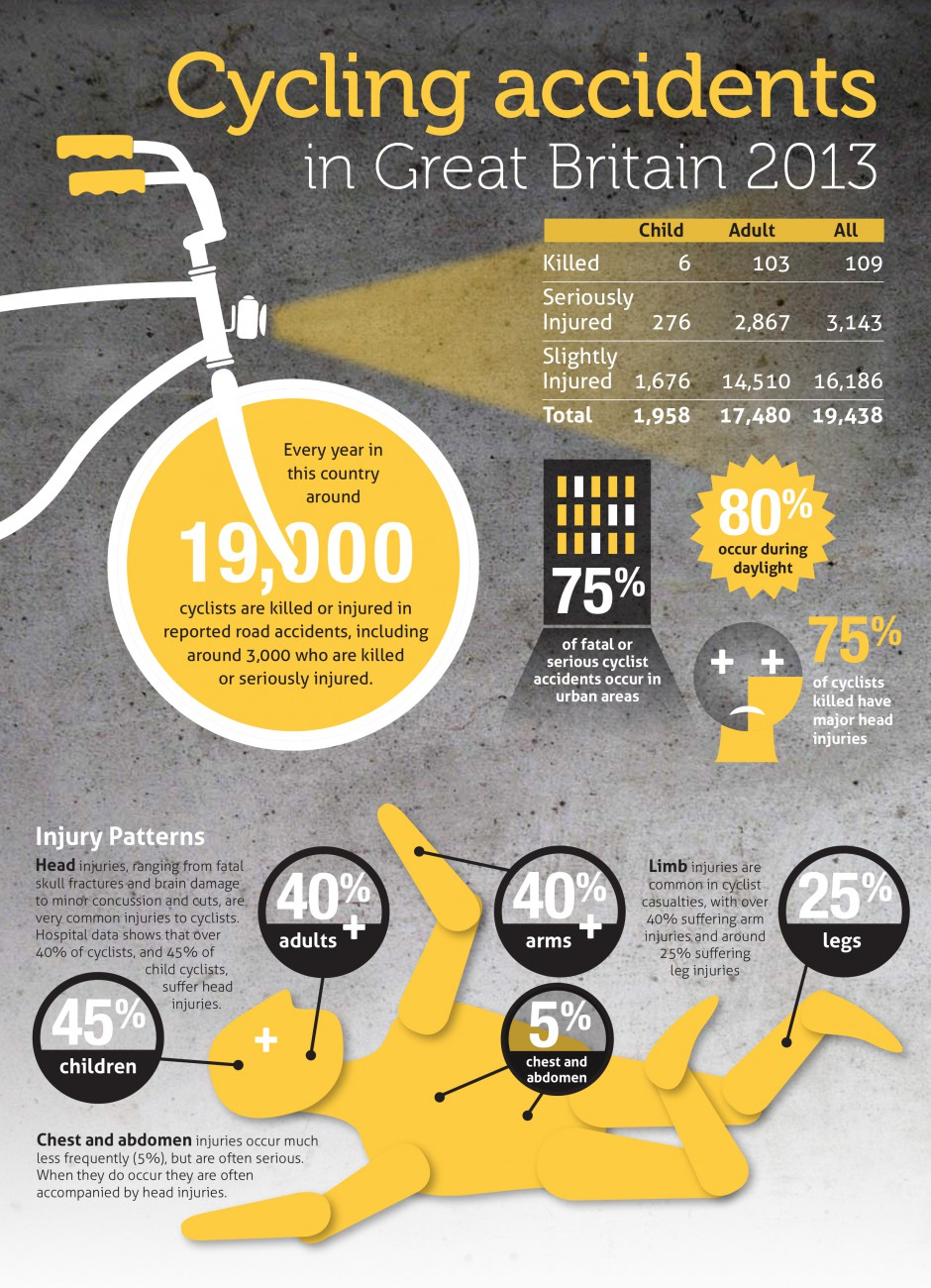 Cycling accident infographic