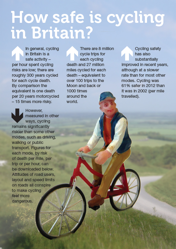 Cyclist infographic
